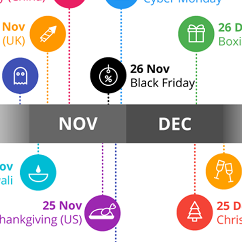 Infographic with various dates relevant to the seasonal peak retail period